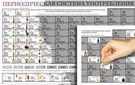 Периодическая таблица употребления